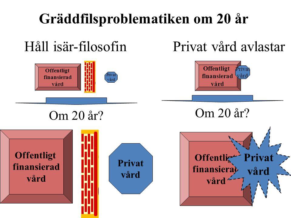 Gräddfilsproblematiken om 20 år Om 20 år.