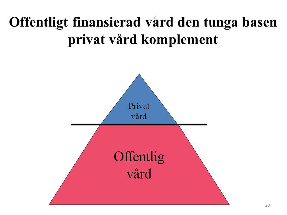 20 Offentligt finansierad vård den tunga basen privat vård komplement Offentlig vård Privat vård