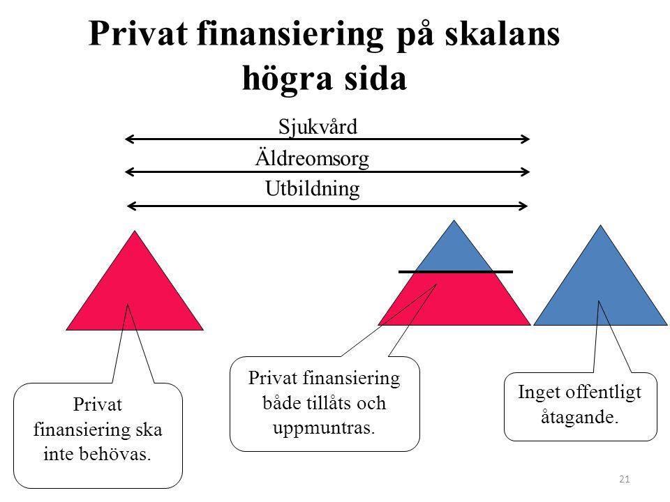 21 Privat finansiering på skalans högra sida Sjukvård Äldreomsorg Privat finansiering ska inte behövas.