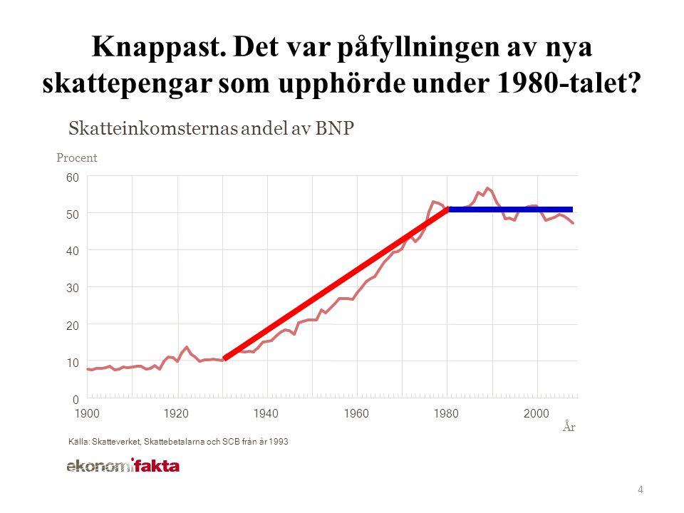 4 Skatteinkomsternas andel av BNP Procent År Källa: Skatteverket, Skattebetalarna och SCB från år 1993 190019201940196019802000 Knappast.