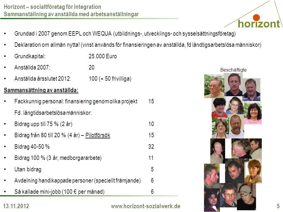 13.11.2012 www.horizont-sozialwerk.de 5 Horizont – socialtföretag för integration Sammanställning av anställda med arbetsanställningar Grundad i 2007