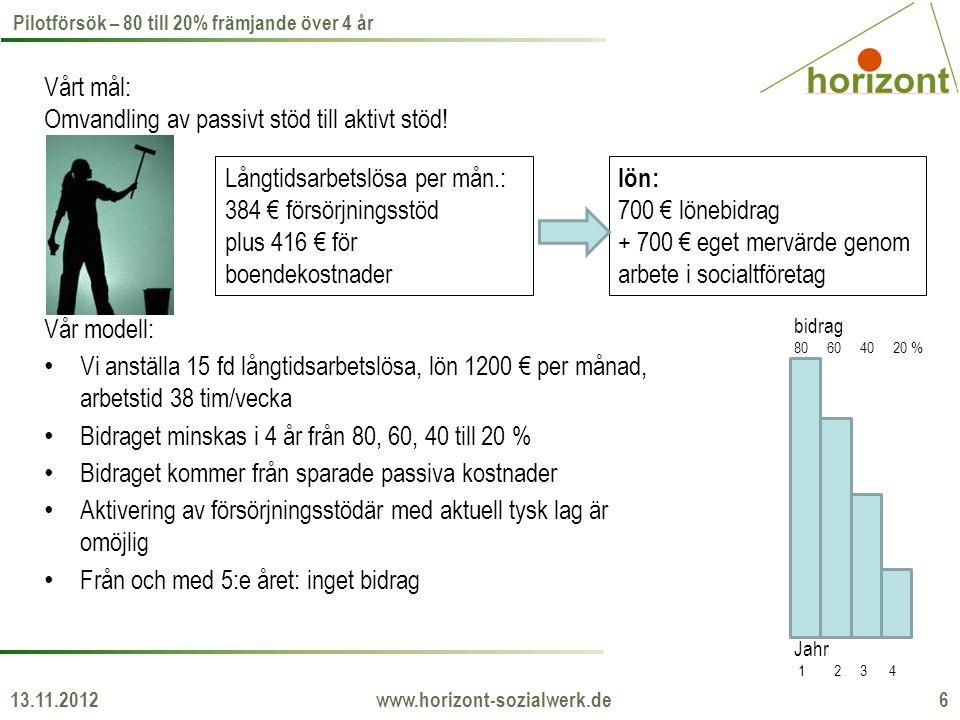 13.11.2012 www.horizont-sozialwerk.de 6 Pilotförsök – 80 till 20% främjande över 4 år Vårt mål: Omvandling av passivt stöd till aktivt stöd! Långtidsa