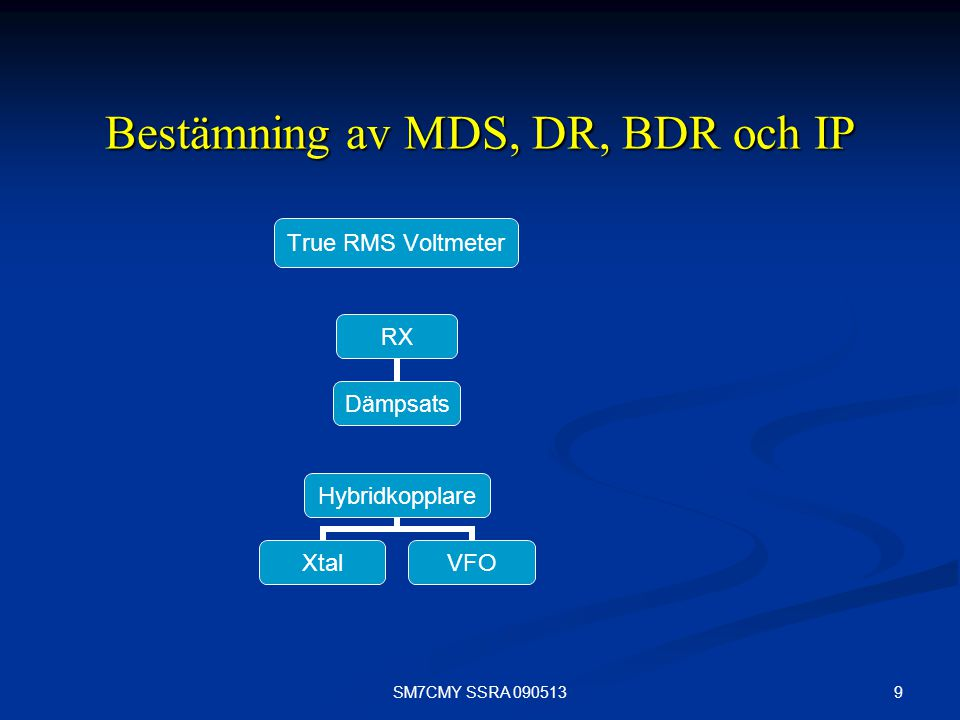 9SM7CMY SSRA 090513 Bestämning av MDS, DR, BDR och IP Hybridkopplare XtalVFO RX Dämpsats True RMS Voltmeter