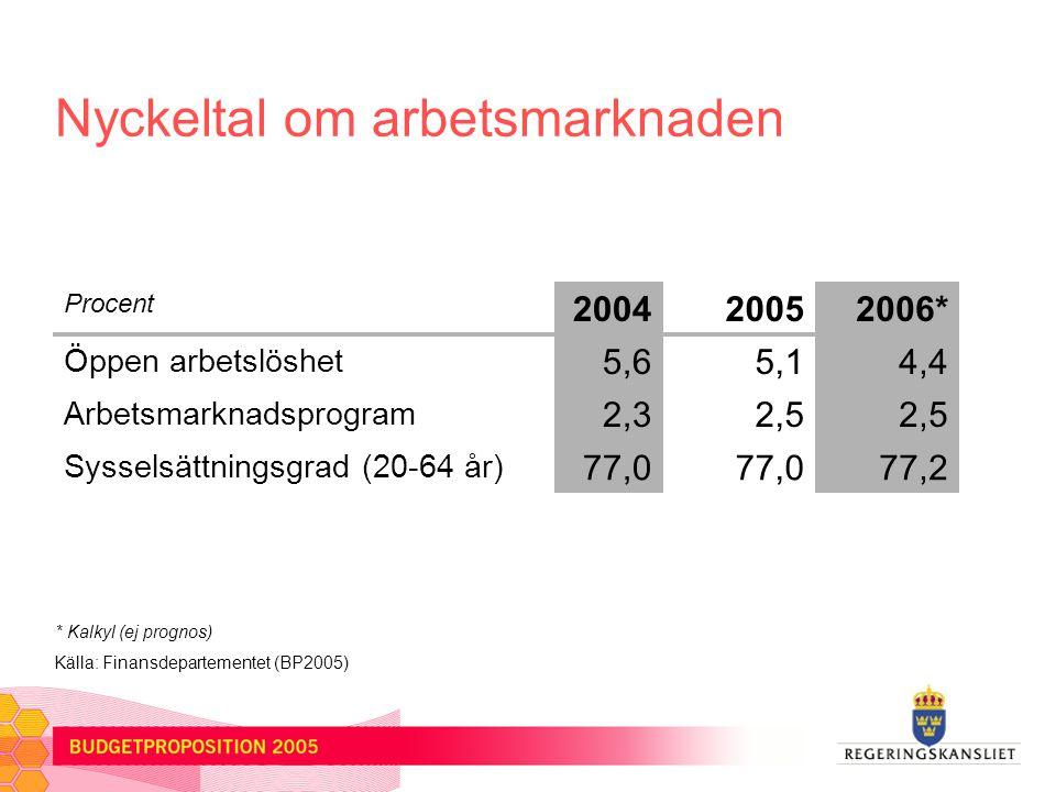 Nyckeltal om arbetsmarknaden Procent 200420052006* Öppen arbetslöshet 5,65,14,4 Arbetsmarknadsprogram 2,32,5 Sysselsättningsgrad (20-64 år) 77,0 77,2 Källa: Finansdepartementet (BP2005) * Kalkyl (ej prognos)