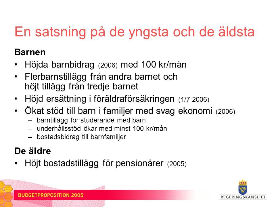 En satsning på de yngsta och de äldsta Barnen Höjda barnbidrag (2006) med 100 kr/mån Flerbarnstillägg från andra barnet och höjt tillägg från tredje barnet Höjd ersättning i föräldraförsäkringen (1/7 2006) Ökat stöd till barn i familjer med svag ekonomi (2006) –barntillägg för studerande med barn –underhållsstöd ökar med minst 100 kr/mån –bostadsbidrag till barnfamiljer De äldre Höjt bostadstillägg för pensionärer (2005)