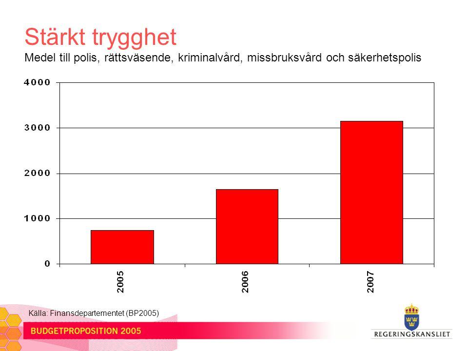 Stärkt trygghet Medel till polis, rättsväsende, kriminalvård, missbruksvård och säkerhetspolis Källa: Finansdepartementet (BP2005)