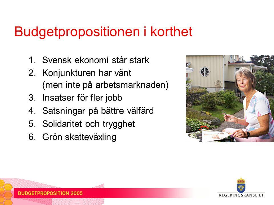 Budgetpropositionen i korthet 1.Svensk ekonomi står stark 2.Konjunkturen har vänt (men inte på arbetsmarknaden) 3.Insatser för fler jobb 4.Satsningar på bättre välfärd 5.Solidaritet och trygghet 6.Grön skatteväxling