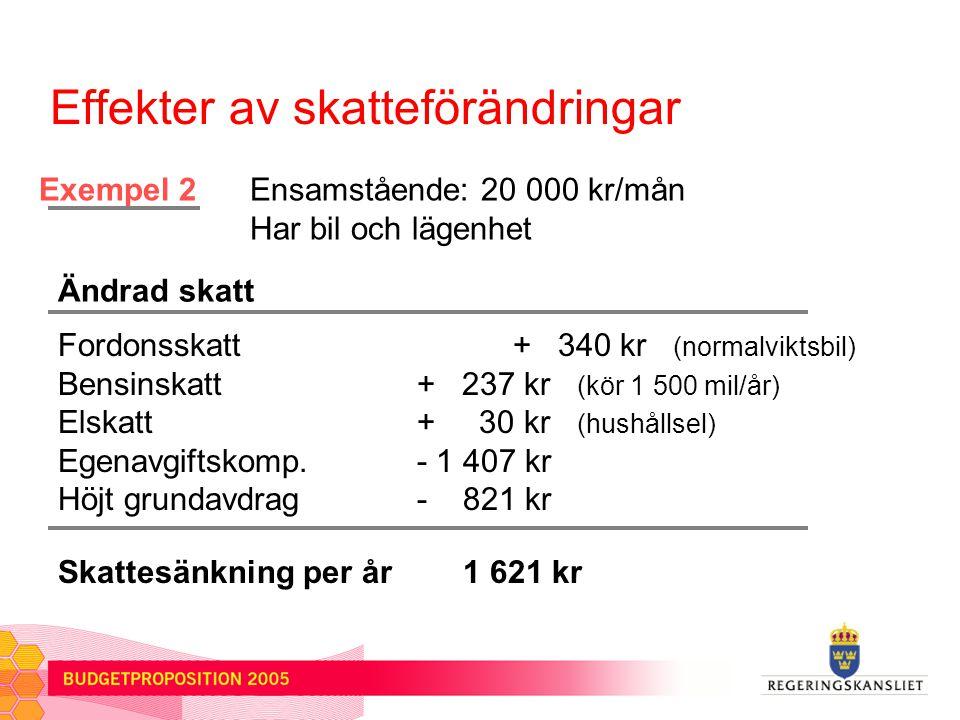 Ensamstående: 20 000 kr/mån Har bil och lägenhet Ändrad skatt Exempel 2 Effekter av skatteförändringar Fordonsskatt + 340 kr (normalviktsbil) Bensinskatt + 237 kr (kör 1 500 mil/år) Elskatt + 30 kr (hushållsel) Egenavgiftskomp.
