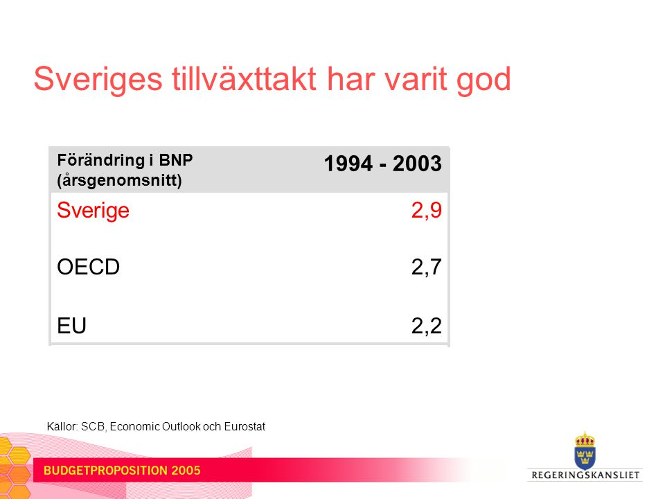 Sveriges tillväxttakt har varit god Förändring i BNP (årsgenomsnitt) 1994 - 2003 Sverige2,9 OECD2,7 EU2,2 Källor: SCB, Economic Outlook och Eurostat