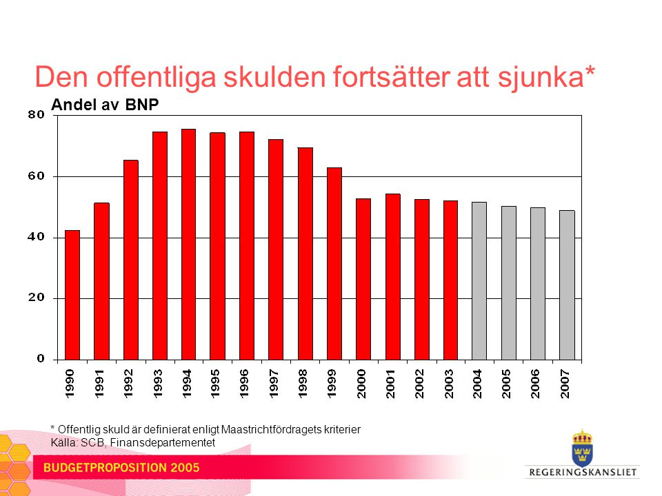 Tillväxten tar fart Årlig BNP-förändring i procent 200320042005 Sverige1,63,53,0 Euroområdet EU 0,5 0,9 1,9 2,3 2,2 2,4 USA3,04,43,5 Källor: SCB, Finansdepartementet