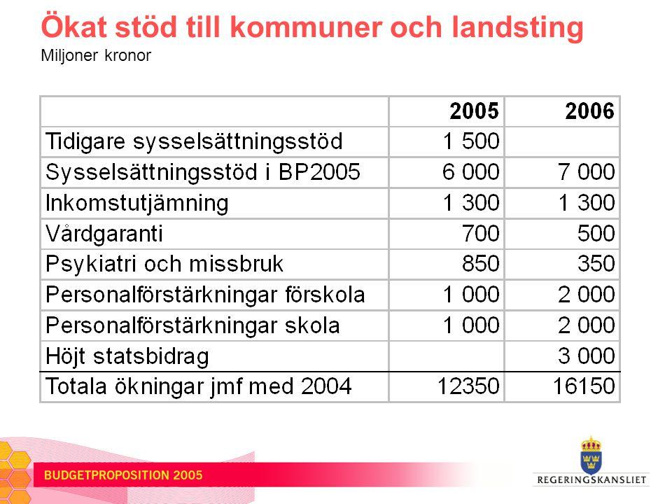 Ökat stöd till kommuner och landsting Miljoner kronor