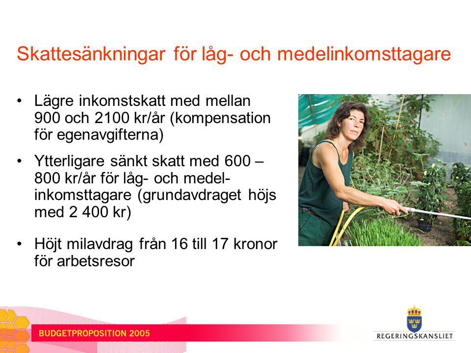 Skattesänkningar och satsningar på småföretagen Arvs- och gåvoskatten slopas 3:12-skatten sänks Sänkt skatt på dieselolja med 2 kr/liter för jord- och skogsbruksmaskiner Särskilda medel satsas på sådd- finansiering till nystartade företag