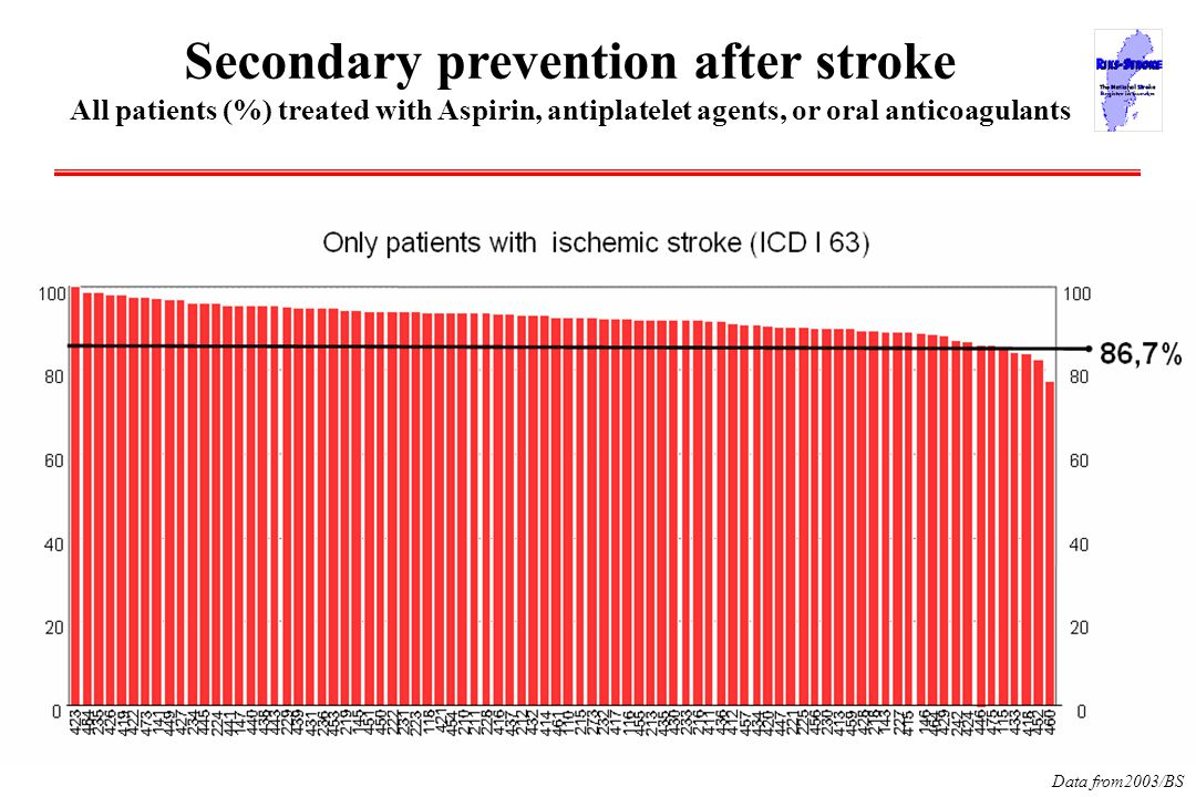 Data from2003/BS Secondary prevention after stroke All patients (%) treated with Aspirin, antiplatelet agents, or oral anticoagulants