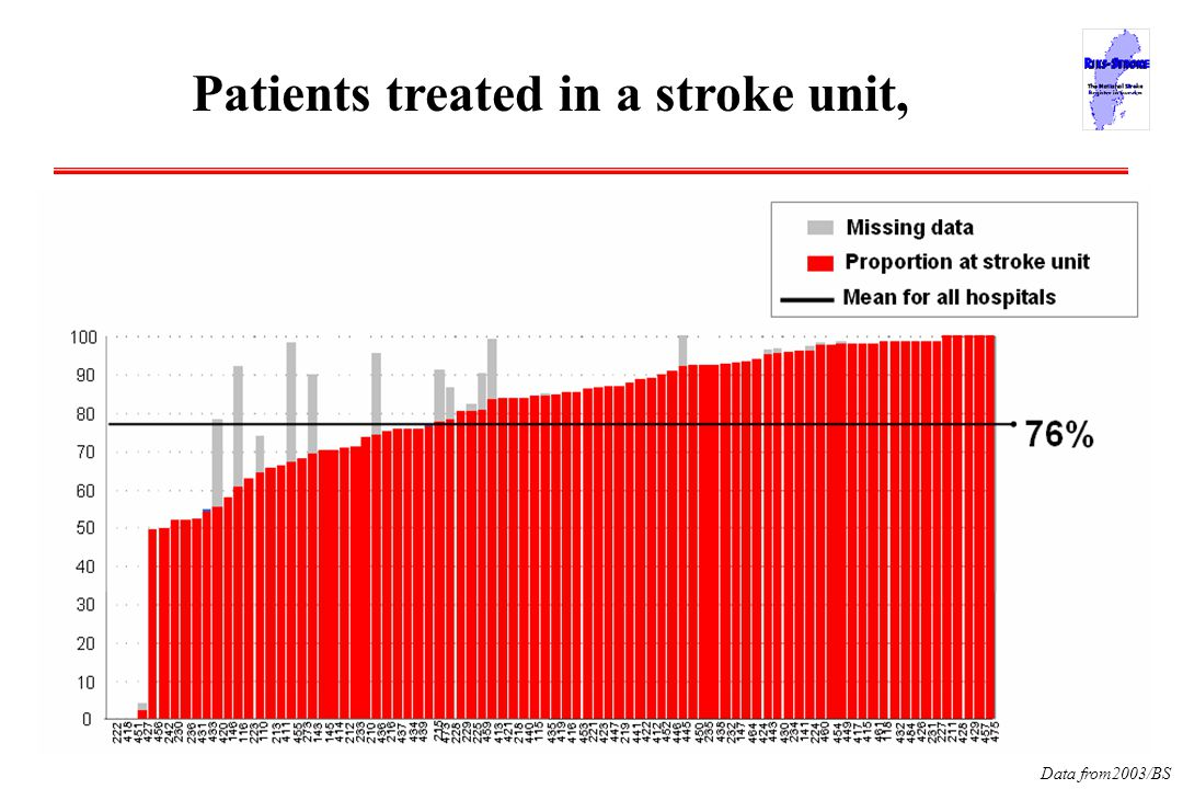Data from2003/BS Patients treated in a stroke unit,