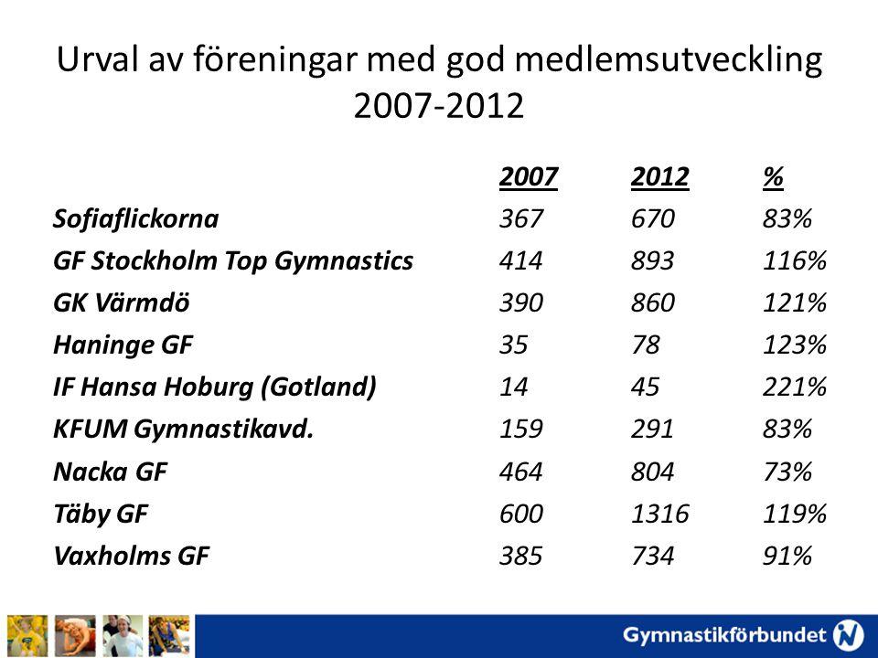 Urval av föreningar med god medlemsutveckling 2007-2012 Sofiaflickorna GF Stockholm Top Gymnastics GK Värmdö Haninge GF IF Hansa Hoburg (Gotland) KFUM Gymnastikavd.