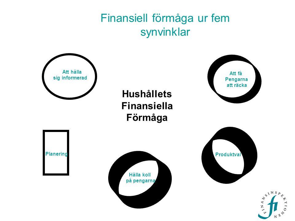 Hushållets Finansiella Förmåga Att få Pengarna att räcka Att hålla sig informerad Hålla koll på pengarna Produktval Planering Finansiell förmåga ur fe