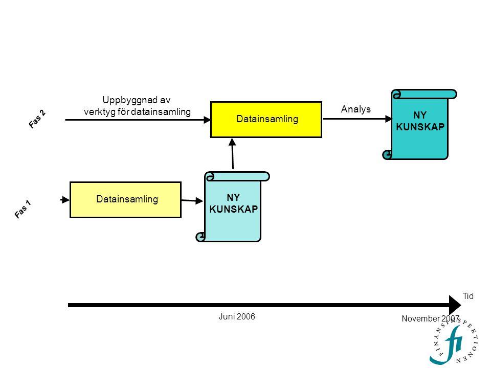 Tid Uppbyggnad av verktyg för datainsamling Datainsamling Analys NY KUNSKAP Datainsamling NY KUNSKAP Juni 2006 November 2007 Fas 2 Fas 1