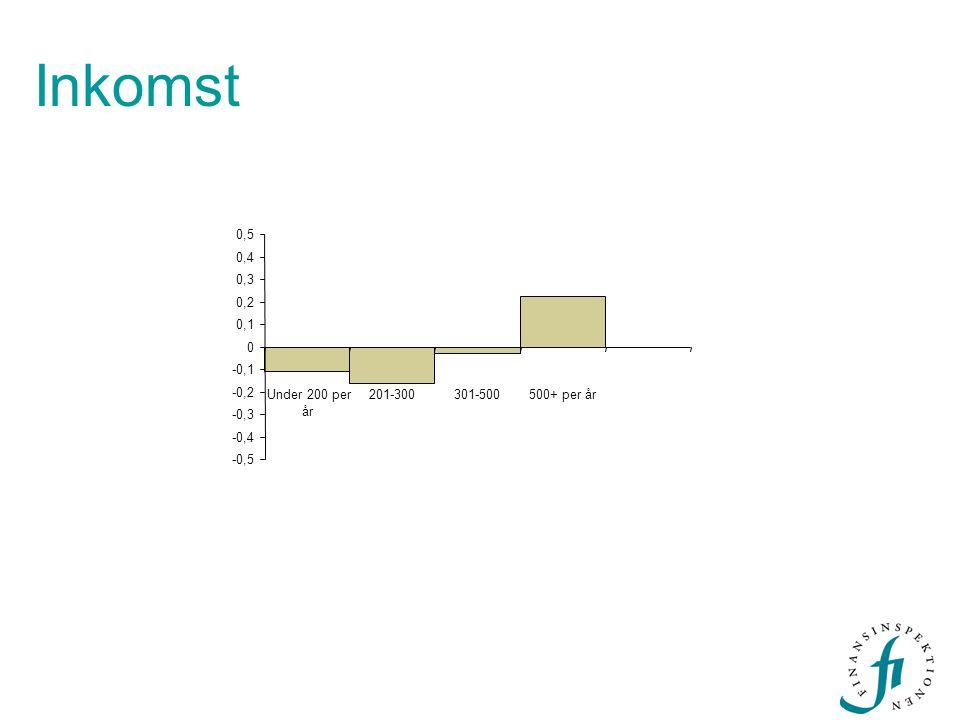 Inkomst -0,5 -0,4 -0,3 -0,2 -0,1 0 0,1 0,2 0,3 0,4 0,5 Under 200 per år 201-300301-500500+ per år