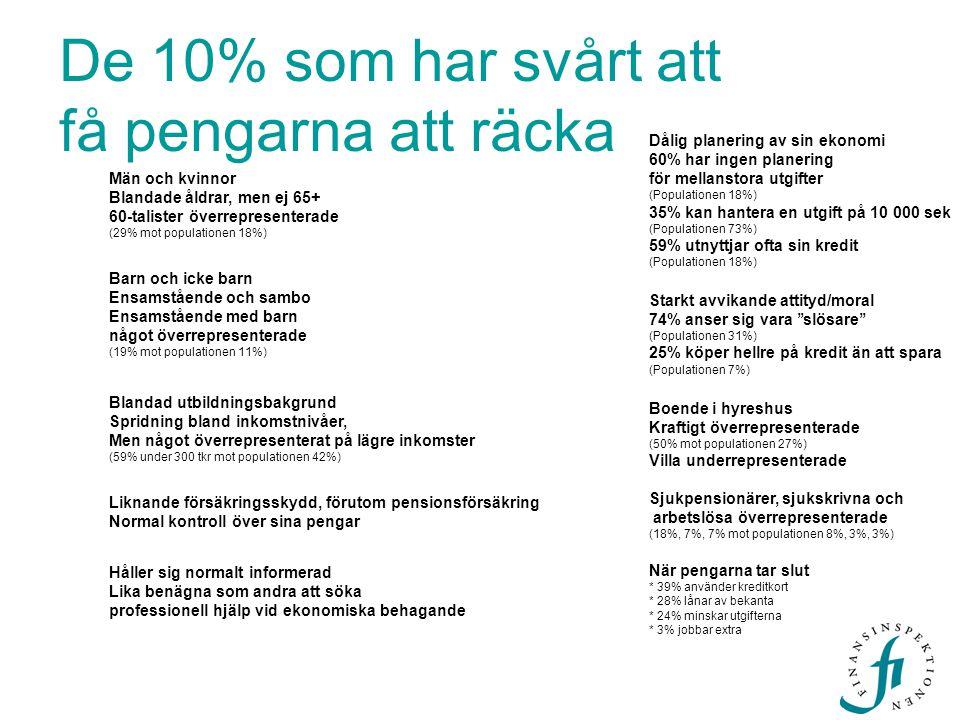 De 10% som har svårt att få pengarna att räcka Män och kvinnor Blandade åldrar, men ej 65+ 60-talister överrepresenterade (29% mot populationen 18%) B