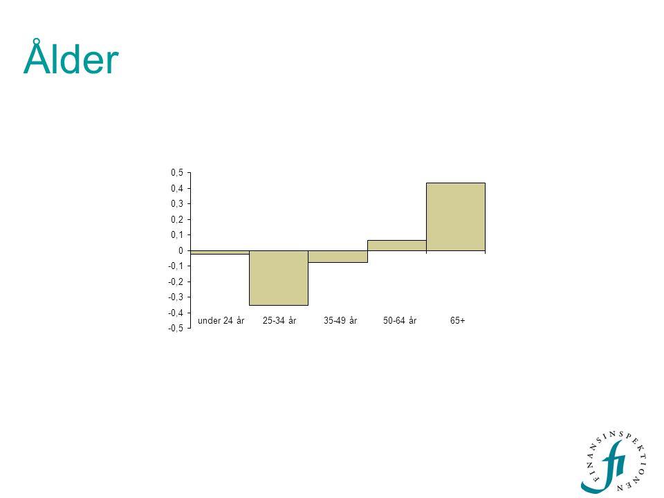 Ålder -0,5 -0,4 -0,3 -0,2 -0,1 0 0,1 0,2 0,3 0,4 0,5 under 24 år25-34 år35-49 år50-64 år65+