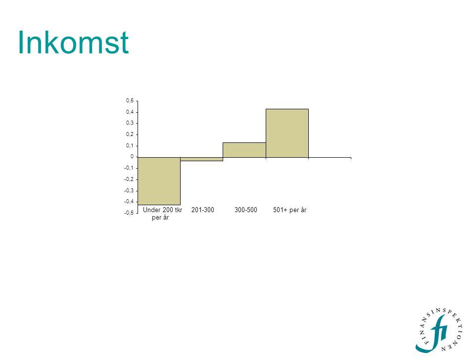 Inkomst -0,5 -0,4 -0,3 -0,2 -0,1 0 0,1 0,2 0,3 0,4 0,5 Under 200 tkr per år 201-300300-500501+ per år