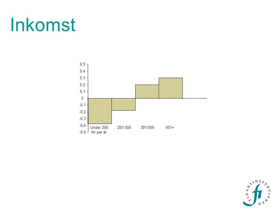 Inkomst -0,5 -0,4 -0,3 -0,2 -0,1 0 0,1 0,2 0,3 0,4 0,5 Under 200 tkr per år 201-300301-500501+