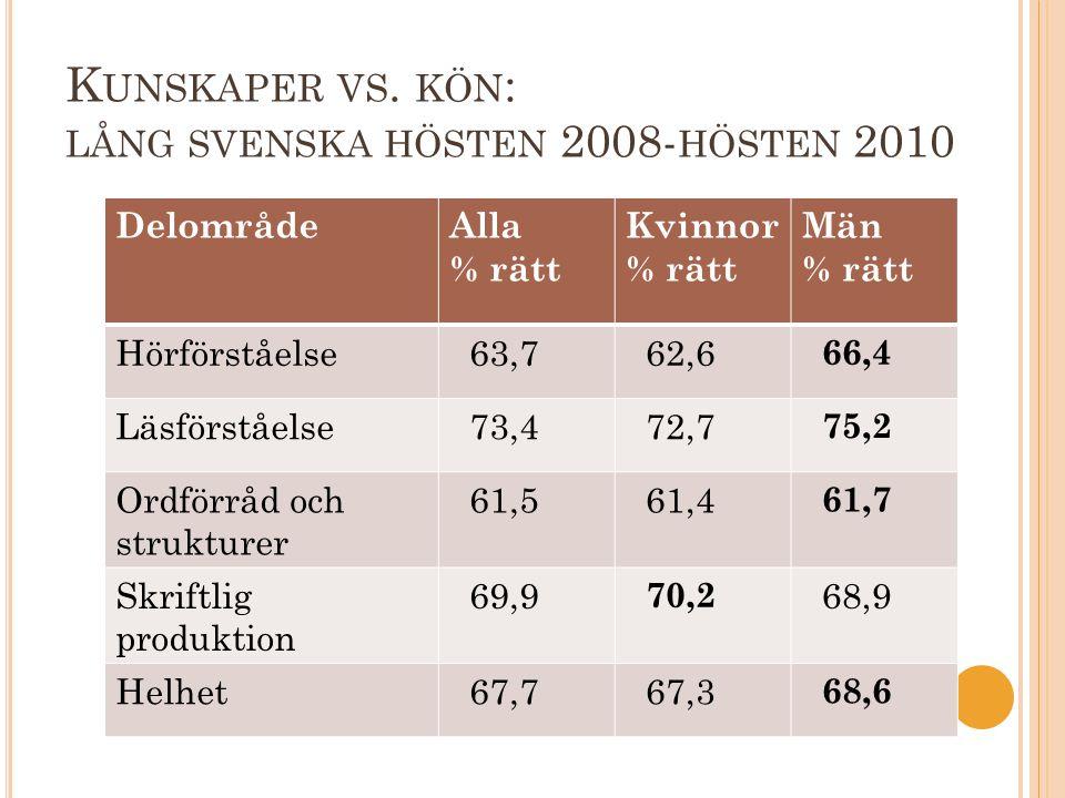 K UNSKAPER VS. KÖN : LÅNG SVENSKA HÖSTEN 2008- HÖSTEN 2010 DelområdeAlla % rätt Kvinnor % rätt Män % rätt Hörförståelse 63,7 62,6 66,4 Läsförståelse 7