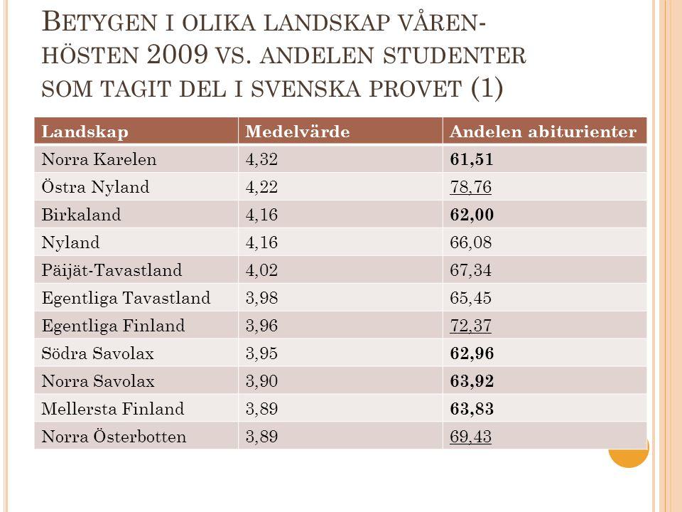 B ETYGEN I OLIKA LANDSKAP VÅREN - HÖSTEN 2009 VS. ANDELEN STUDENTER SOM TAGIT DEL I SVENSKA PROVET (1) LandskapMedelvärdeAndelen abiturienter Norra Ka