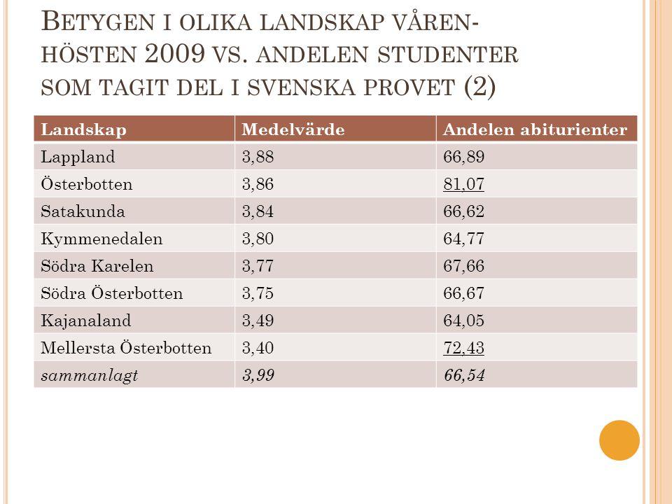 B ETYGEN I OLIKA LANDSKAP VÅREN - HÖSTEN 2009 VS. ANDELEN STUDENTER SOM TAGIT DEL I SVENSKA PROVET (2) LandskapMedelvärdeAndelen abiturienter Lappland