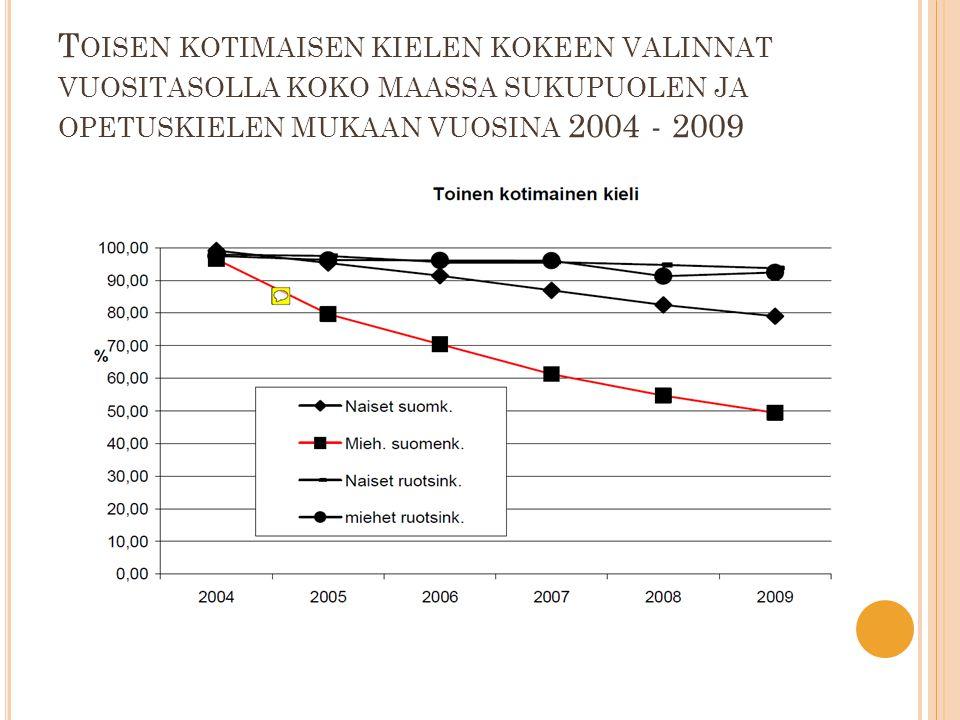 T OISEN KOTIMAISEN KIELEN KOKEEN VALINNAT VUOSITASOLLA KOKO MAASSA SUKUPUOLEN JA OPETUSKIELEN MUKAAN VUOSINA 2004 - 2009