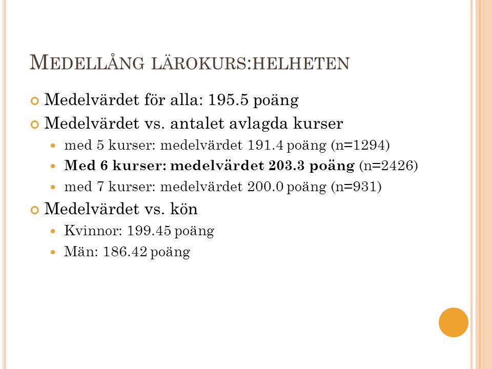 M EDELLÅNG LÄROKURS : HELHETEN Medelvärdet för alla: 195.5 poäng Medelvärdet vs. antalet avlagda kurser med 5 kurser: medelvärdet 191.4 poäng (n=1294)