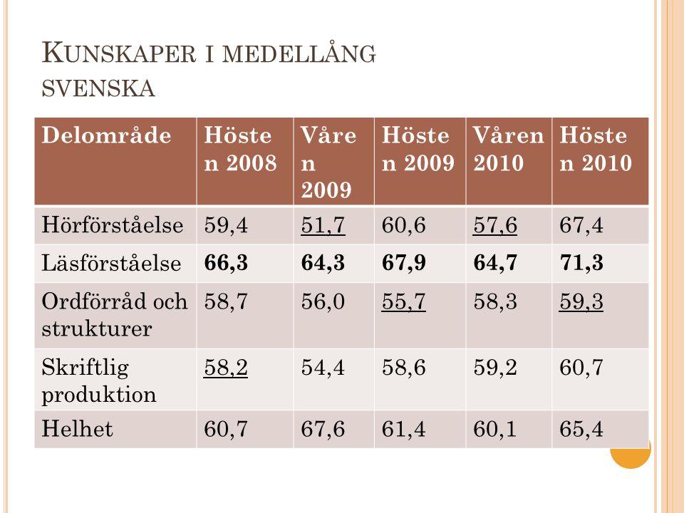 K UNSKAPER I MEDELLÅNG SVENSKA DelområdeHöste n 2008 Våre n 2009 Höste n 2009 Våren 2010 Höste n 2010 Hörförståelse59,451,760,657,667,4 Läsförståelse