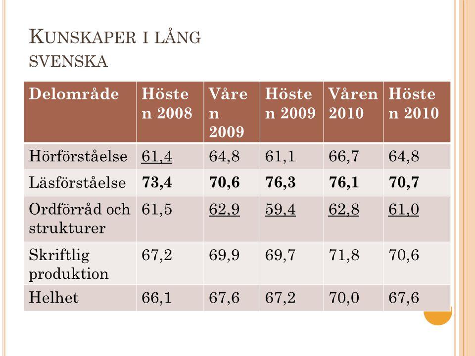 K UNSKAPER I LÅNG SVENSKA DelområdeHöste n 2008 Våre n 2009 Höste n 2009 Våren 2010 Höste n 2010 Hörförståelse61,464,861,166,764,8 Läsförståelse 73,47