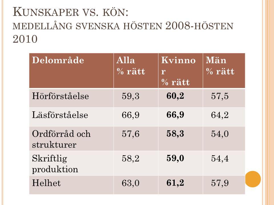 K UNSKAPER VS. KÖN : MEDELLÅNG SVENSKA HÖSTEN 2008- HÖSTEN 2010 DelområdeAlla % rätt Kvinno r % rätt Män % rätt Hörförståelse 59,3 60,2 57,5 Läsförstå