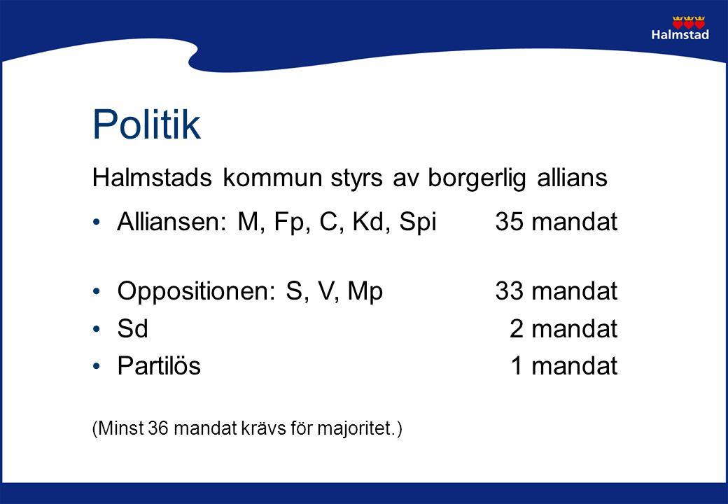Politik Halmstads kommun styrs av borgerlig allians Alliansen: M, Fp, C, Kd, Spi35 mandat Oppositionen: S, V, Mp33 mandat Sd 2 mandat Partilös 1 manda