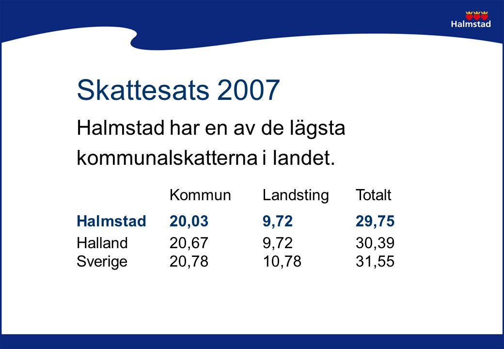 Skattesats 2007 Halmstad har en av de lägsta kommunalskatterna i landet. KommunLandstingTotalt Halmstad 20,039,7229,75 Halland 20,679,7230,39 Sverige2