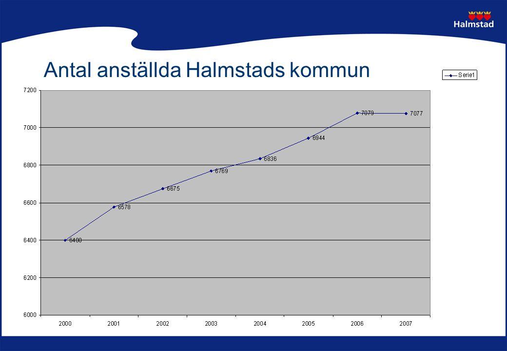 Antal anställda Halmstads kommun