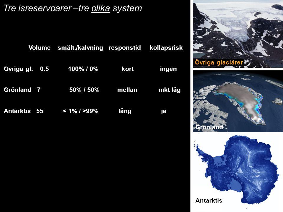 Övriga glaciärer Antarktis Volume smält./kalvning responstid kollapsrisk Övriga gl. 0.5 100% / 0% kort ingen Grönland 7 50% / 50% mellan mkt låg Antar