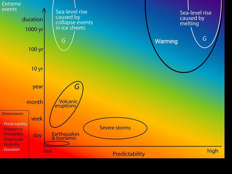 2014-12-12 Johan Kleman, Professor, Instutitionen för naturgeografi och kvartärgeologi 28 Warming