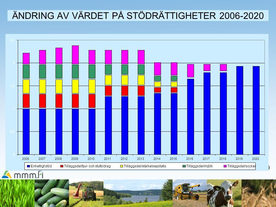 19 ÄNDRING AV VÄRDET PÅ STÖDRÄTTIGHETER 2006-2020