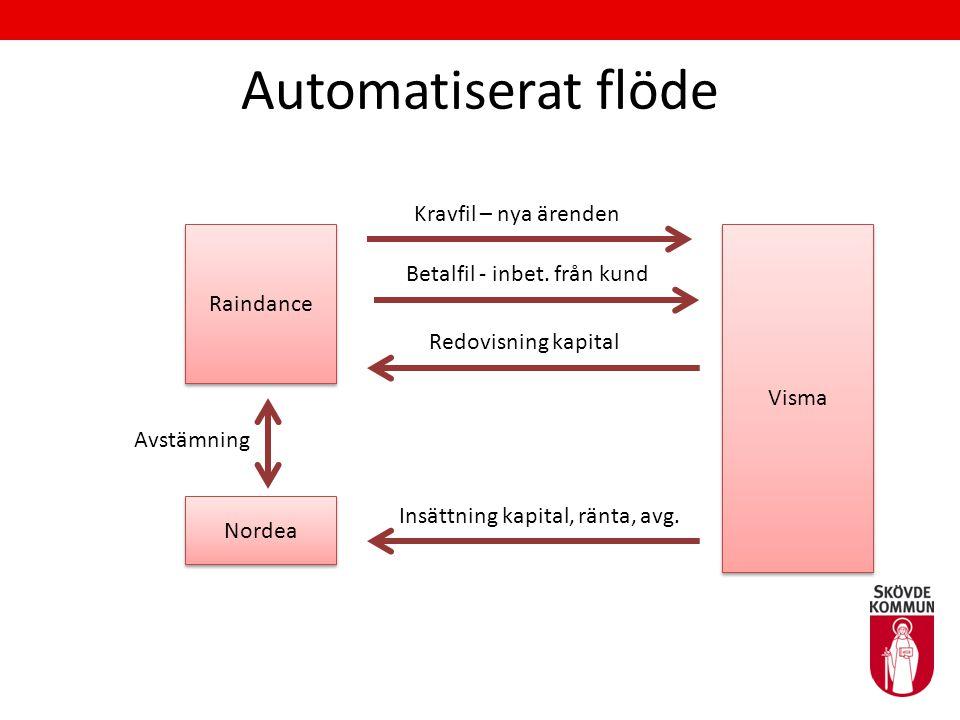 Automatiserat flöde Raindance Nordea Visma Kravfil – nya ärenden Betalfil - inbet. från kund Redovisning kapital Insättning kapital, ränta, avg. Avstä