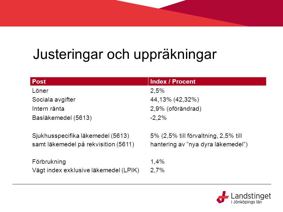Justeringar och uppräkningar PostIndex / Procent Löner2,5% Sociala avgifter44,13% (42,32%) Intern ränta2,9% (oförändrad) Basläkemedel (5613)-2,2% Sjuk