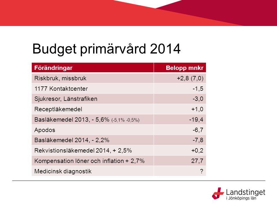 Budget primärvård 2014 FörändringarBelopp mnkr Riskbruk, missbruk+2,8 (7,0) 1177 Kontaktcenter-1,5 Sjukresor, Länstrafiken-3,0 Receptläkemedel+1,0 Basläkemedel 2013, - 5,6% (-5,1% -0,5%) -19,4 Apodos-6,7 Basläkemedel 2014, - 2,2%-7,8 Rekvistionsläkemedel 2014, + 2,5%+0,2 Kompensation löner och inflation + 2,7%27,7 Medicinsk diagnostik