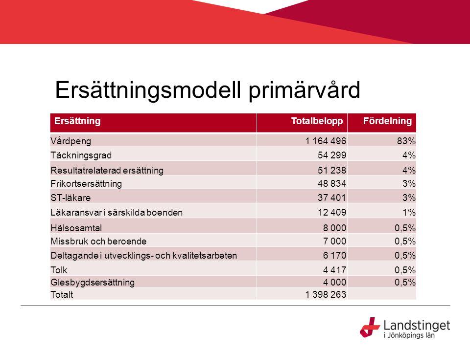 Ersättningsmodell primärvård ErsättningTotalbeloppFördelning Vårdpeng1 164 49683% Täckningsgrad54 2994% Resultatrelaterad ersättning51 2384% Frikortse