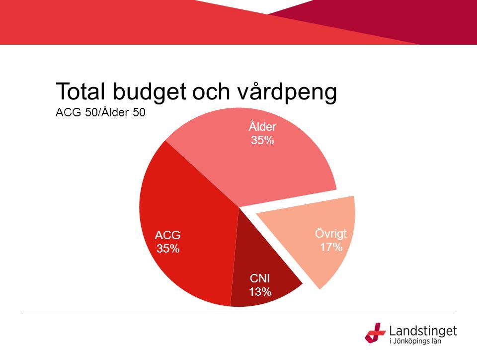 Total budget och vårdpeng ACG 50/Ålder 50