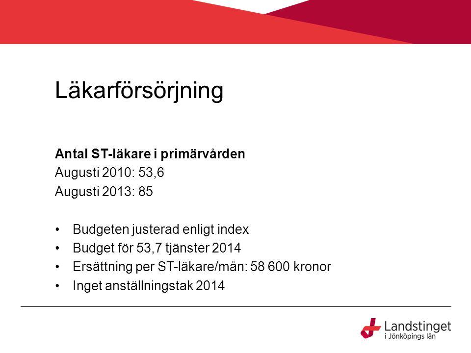 Läkarförsörjning Antal ST-läkare i primärvården Augusti 2010: 53,6 Augusti 2013: 85 Budgeten justerad enligt index Budget för 53,7 tjänster 2014 Ersät