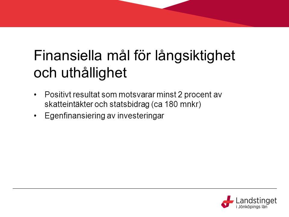 Finansiella mål för långsiktighet och uthållighet Positivt resultat som motsvarar minst 2 procent av skatteintäkter och statsbidrag (ca 180 mnkr) Egenfinansiering av investeringar