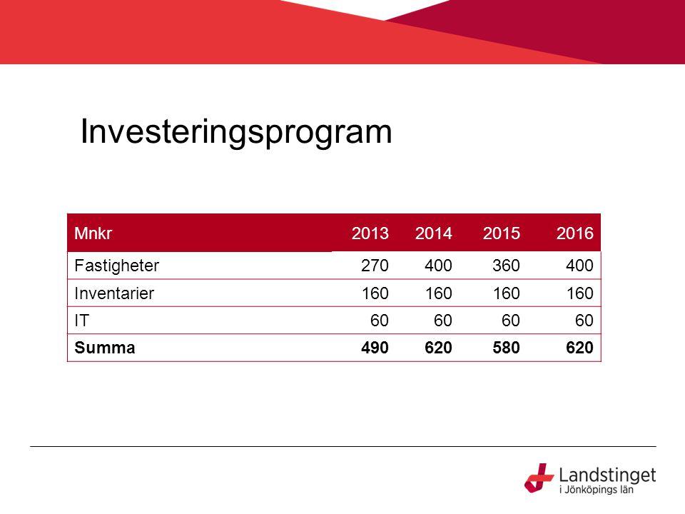 Investeringsprogram Mnkr2013201420152016 Fastigheter270400360400 Inventarier160 IT60 Summa490620580620