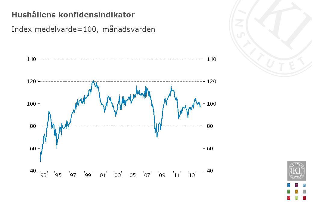Hushållens konfidensindikator Index medelvärde=100, månadsvärden