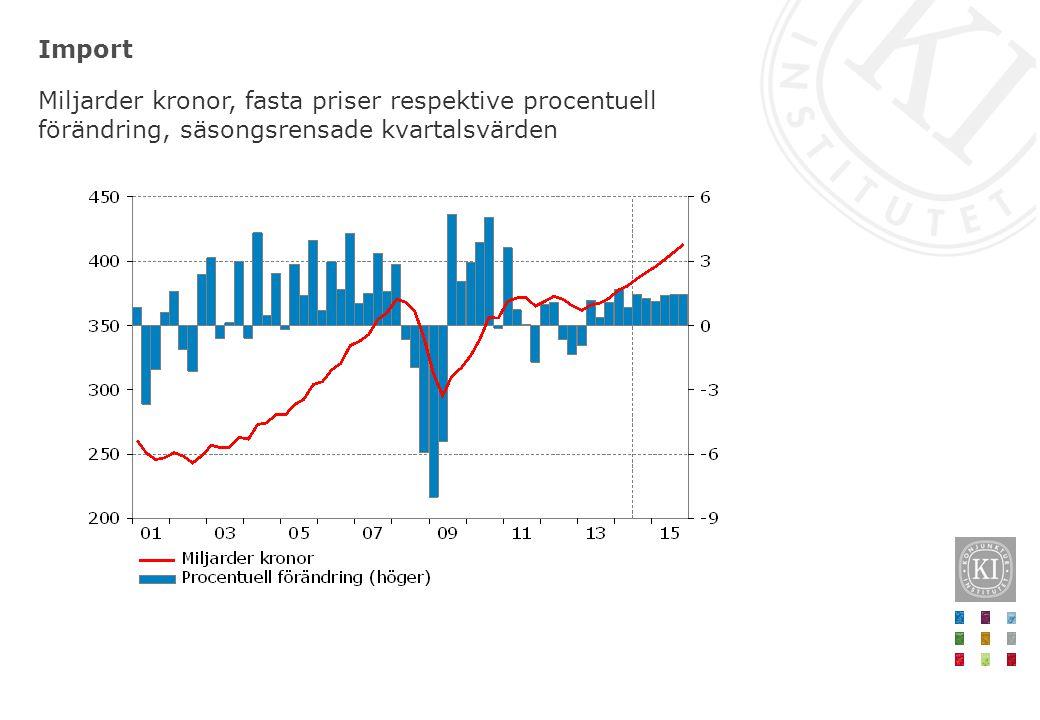 Import Miljarder kronor, fasta priser respektive procentuell förändring, säsongsrensade kvartalsvärden